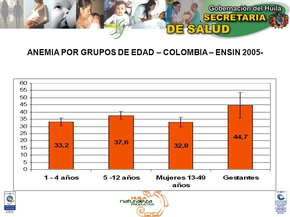 HIERRO DEFICIENCIA DE HIERRO: POBLACION INFANTIL: Retardo en el desarrollo psicomotor y desempeño cognoscitivo.