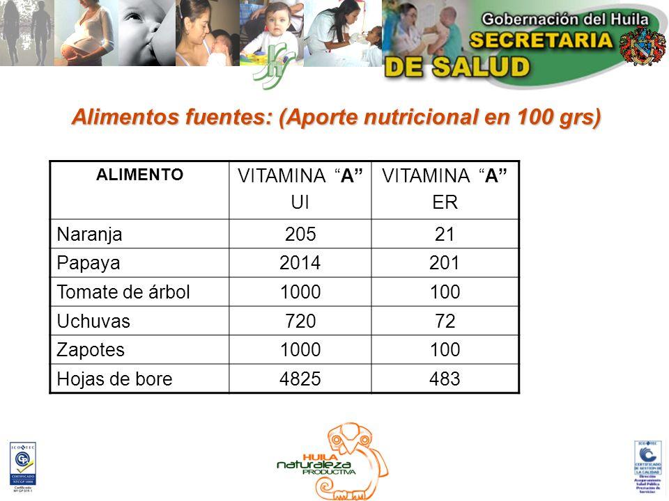 Alimentos fuentes: (Aporte nutricional en 100 grs) ALIMENTO VITAMINA A UI VITAMINA A ER Naranja20521 Papaya2014201 Tomate de árbol1000100 Uchuvas72072