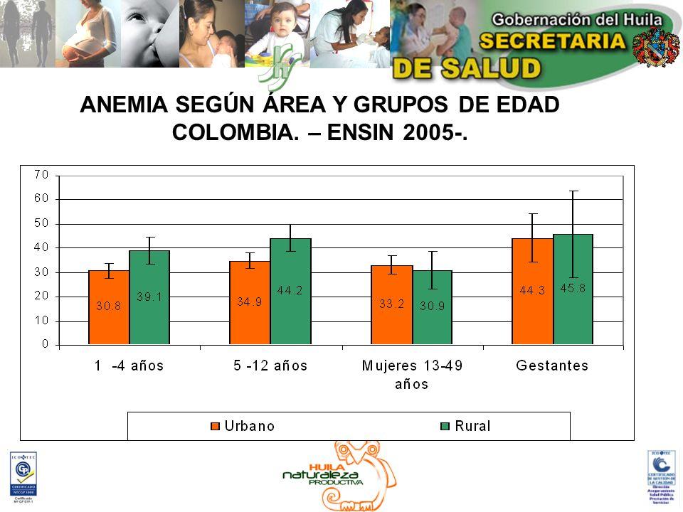 ANEMIA GRUPOS DE EDAD Y NIVEL DEL SISBEN – COLOMBIA- ENSIN 2005-.
