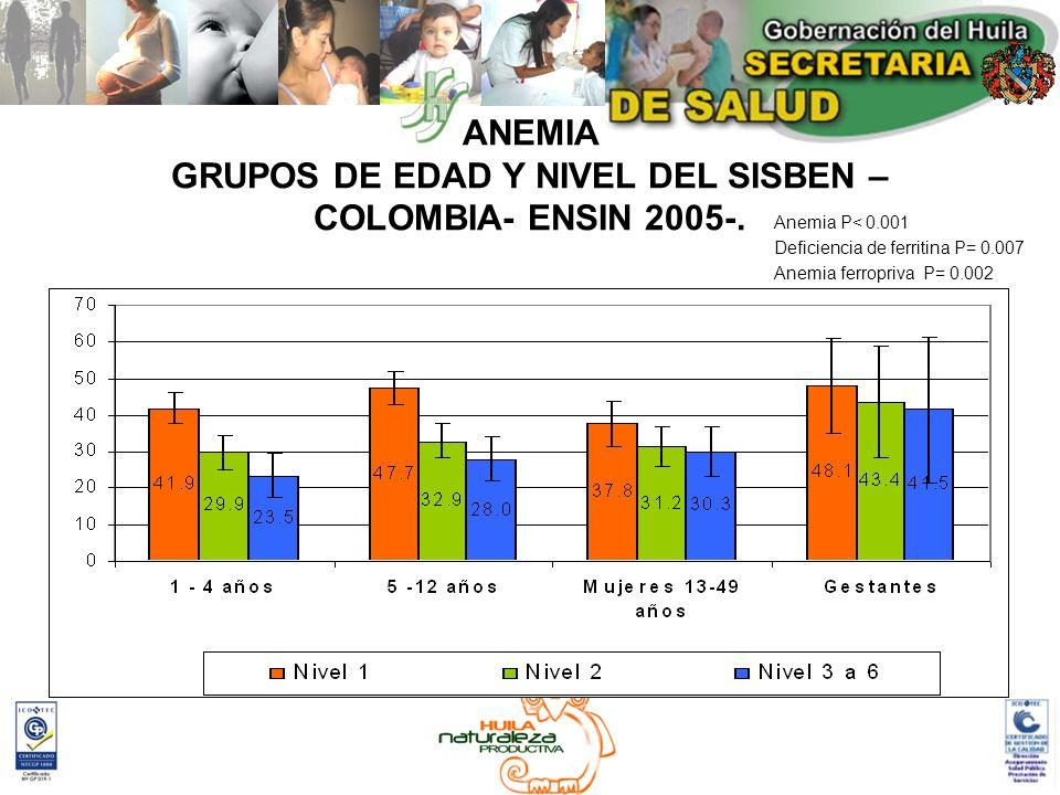 ANEMIA GRUPOS DE EDAD Y NIVEL DEL SISBEN – COLOMBIA- ENSIN 2005-. Anemia P< 0.001 Deficiencia de ferritina P= 0.007 Anemia ferropriva P= 0.002