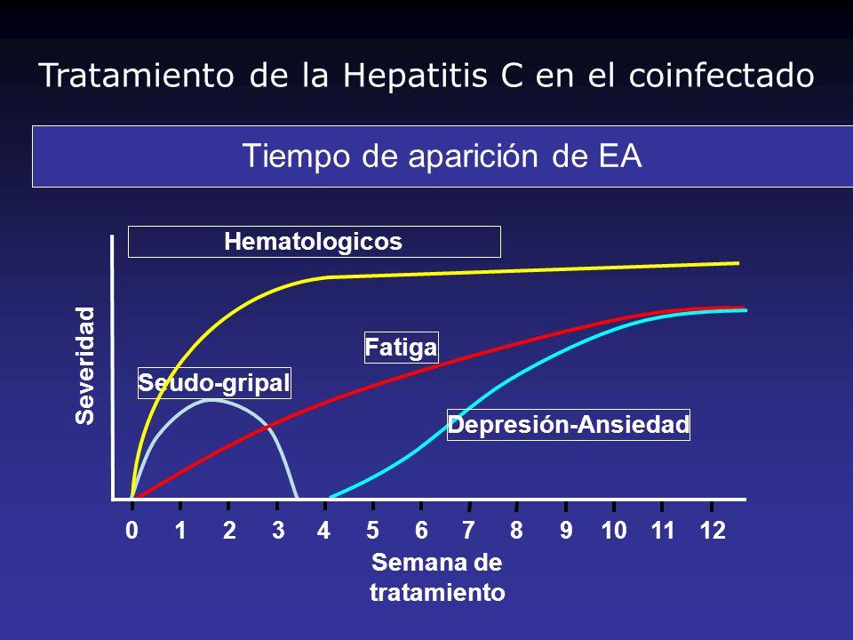 0451112 Semana de tratamiento Severidad Tiempo de aparición de EA 678910123 Fatiga Seudo-gripal Depresión-Ansiedad Hematologicos Tratamiento de la Hep