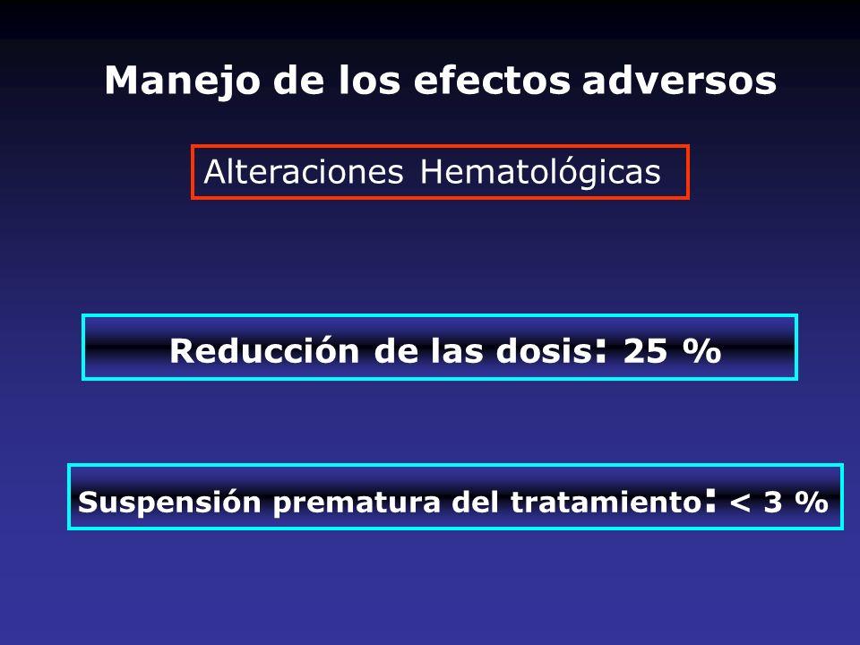 Alteraciones Hematológicas Reducción de las dosis : 25 % Suspensión prematura del tratamiento : < 3 % Manejo de los efectos adversos