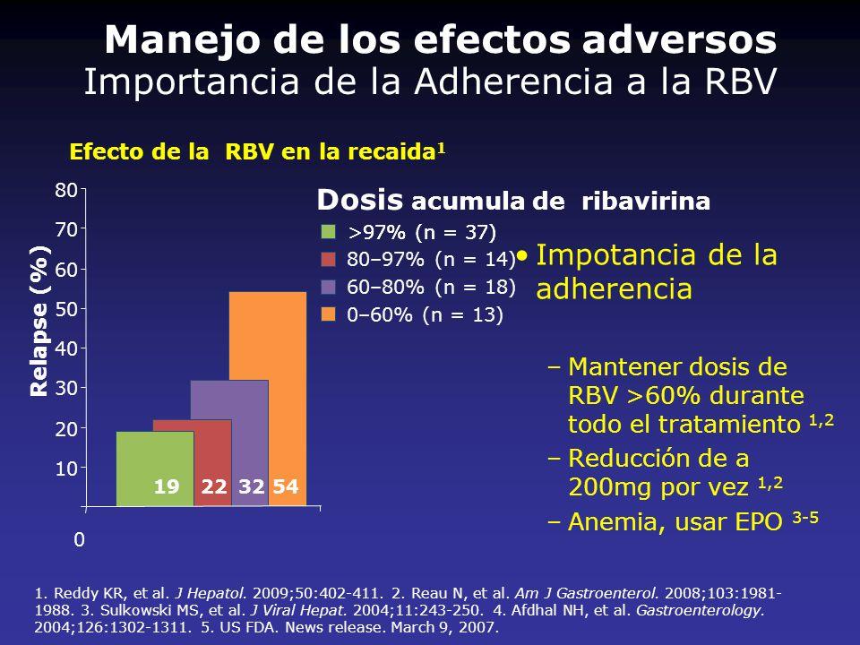Importancia de la Adherencia a la RBV Impotancia de la adherencia –Mantener dosis de RBV >60% durante todo el tratamiento 1,2 –Reducción de a 200mg po