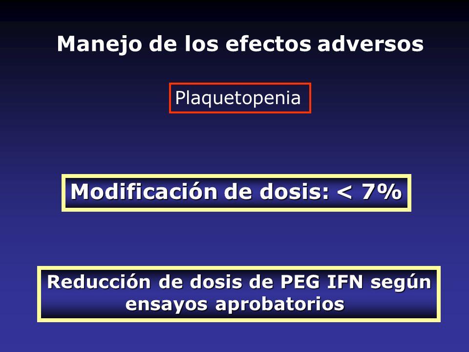 Plaquetopenia Modificación de dosis: < 7% Reducción de dosis de PEG IFN según ensayos aprobatorios Manejo de los efectos adversos