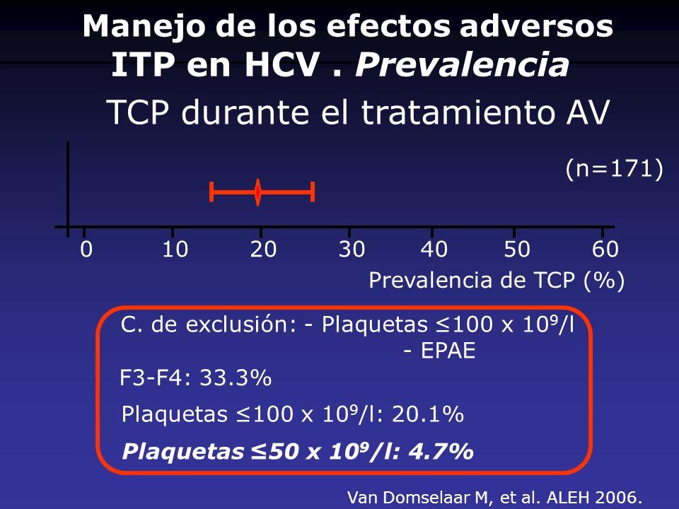 ITP en HCV. Prevalencia 0102030405060 Prevalencia de TCP (%) TCP durante el tratamiento AV Van Domselaar M, et al. ALEH 2006. C. de exclusión: - Plaqu