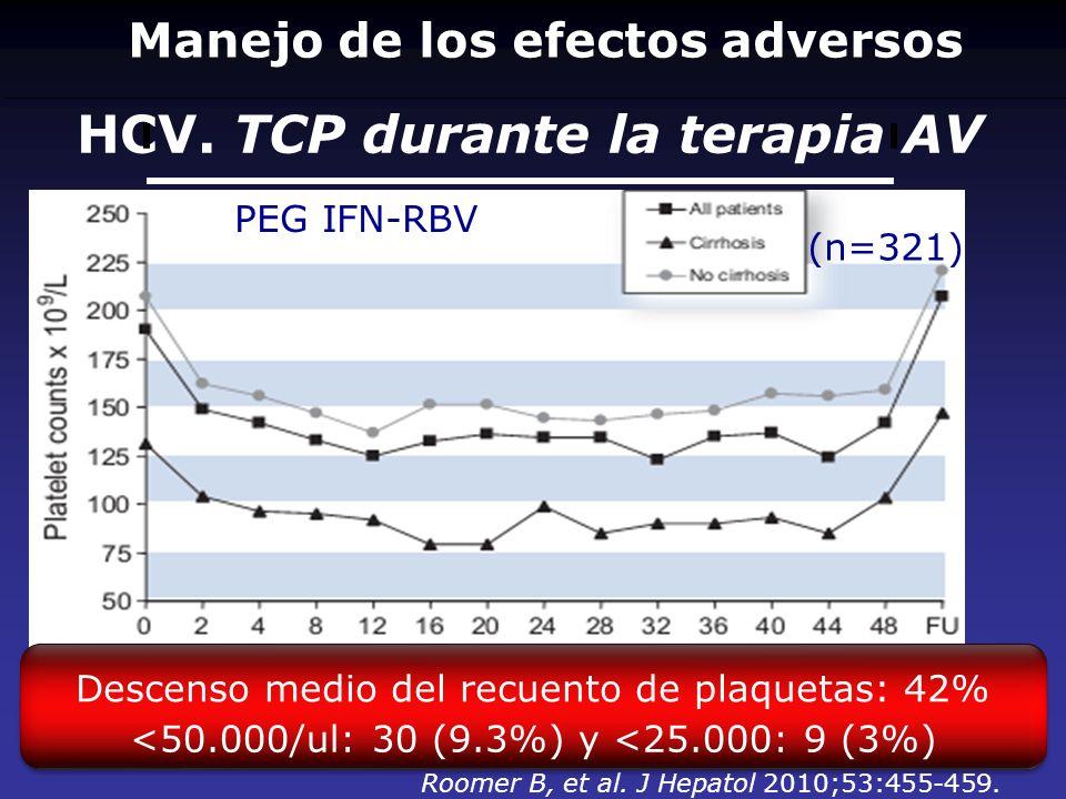 HCV. TCP durante la terapia AV PEG IFN-RBV Roomer B, et al. J Hepatol 2010;53:455-459. (n=321) Descenso medio del recuento de plaquetas: 42% <50.000/u