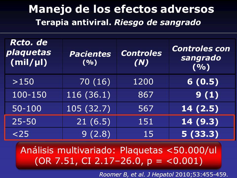 Terapia antiviral. Riesgo de sangrado Rcto. de plaquetas (mil/µl) Pacientes (%) Controles (N) >15070 (16)12006 (0.5) Controles con sangrado (%) 100-15