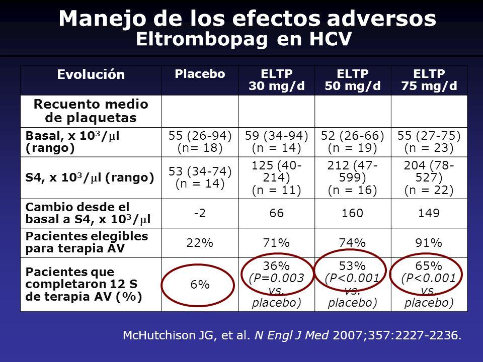 Eltrombopag en HCV McHutchison JG, et al. N Engl J Med 2007;357:2227-2236. Evolución PlaceboELTP 30 mg/d ELTP 50 mg/d ELTP 75 mg/d Recuento medio de p