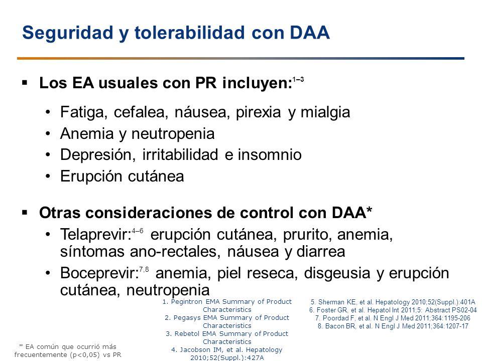Seguridad y tolerabilidad con DAA Los EA usuales con PR incluyen: 1–3 Fatiga, cefalea, náusea, pirexia y mialgia Anemia y neutropenia Depresión, irrit