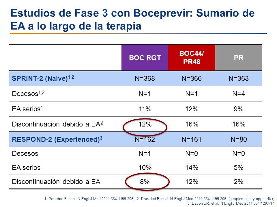 BOC RGT BOC44/ PR48 PR SPRINT-2 (Naive) 1,2 N=368N=366N=363 Decesos 1,2 N=1 N=4 EA serios 1 11%12%9% Discontinuación debido a EA 2 12%16% RESPOND-2 (E