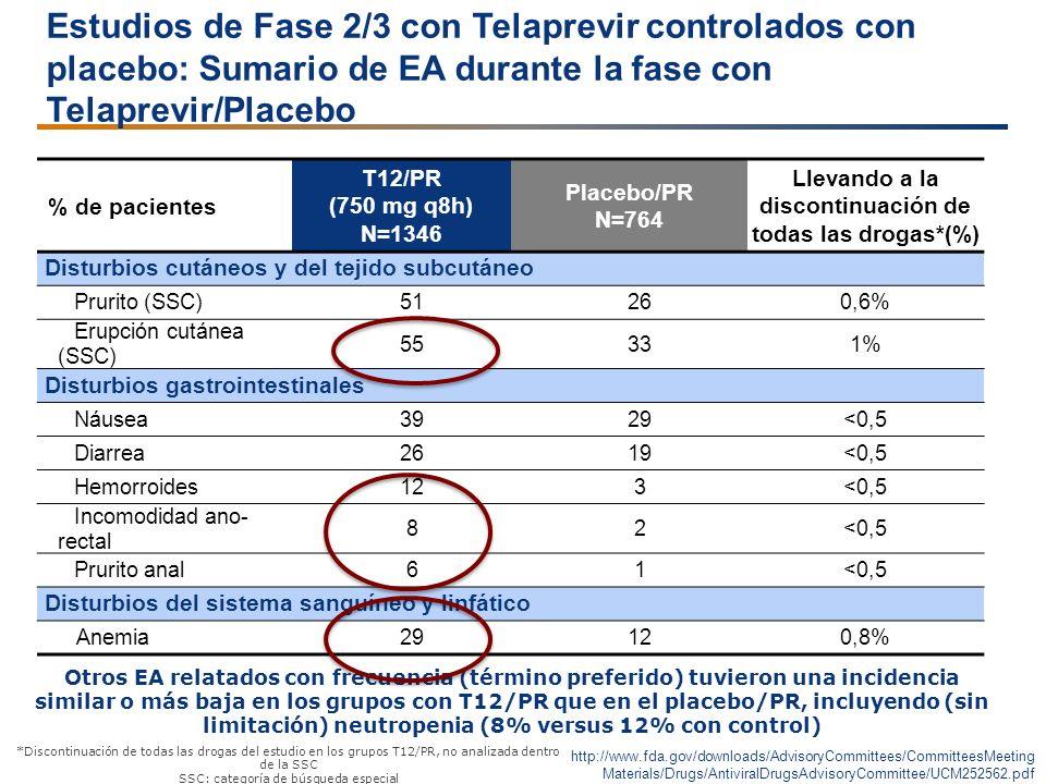 Estudios de Fase 2/3 con Telaprevir controlados con placebo: Sumario de EA durante la fase con Telaprevir/Placebo % de pacientes T12/PR (750 mg q8h) N