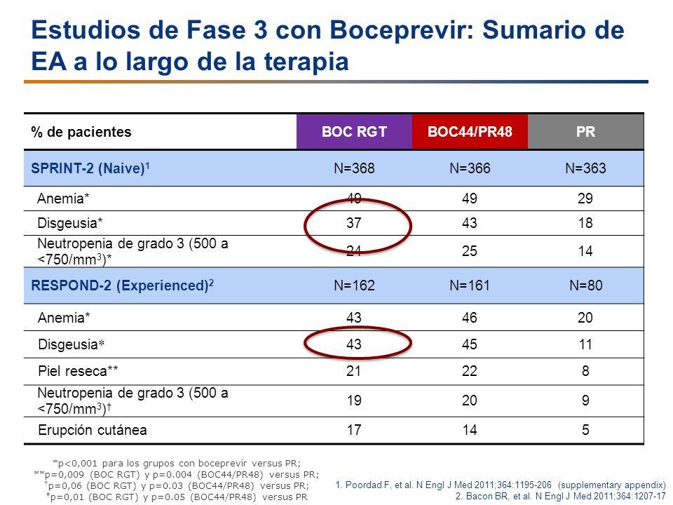 Estudios de Fase 3 con Boceprevir: Sumario de EA a lo largo de la terapia % de pacientesBOC RGTBOC44/PR48PR SPRINT-2 (Naive) 1 N=368N=366N=363 Anemia*