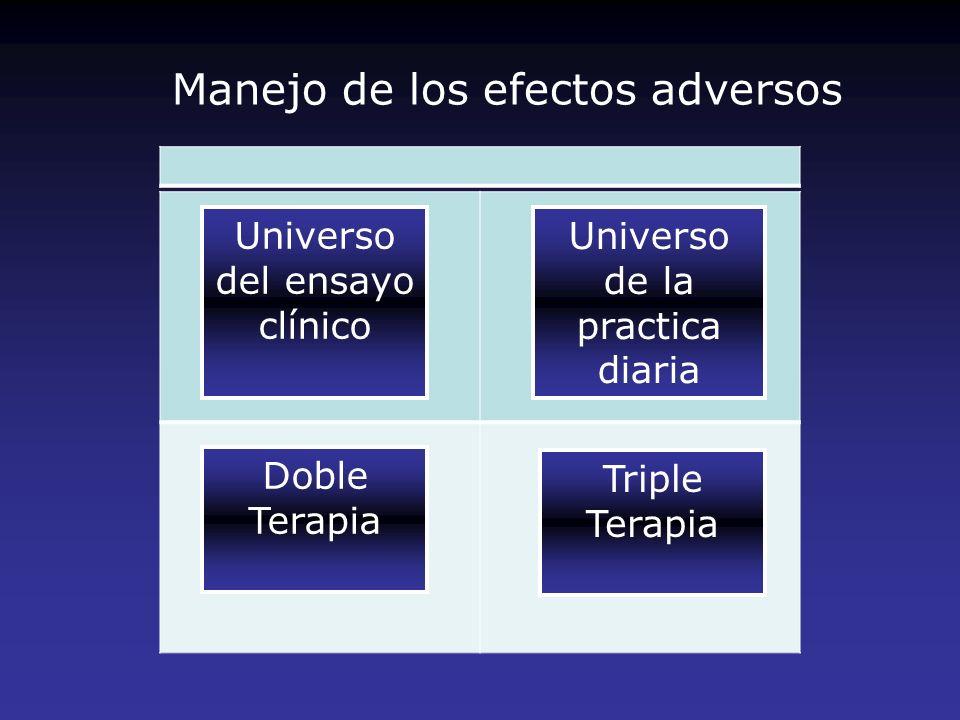 Manejo de los efectos adversos Universo del ensayo clínico Universo de la practica diaria Doble Terapia Triple Terapia