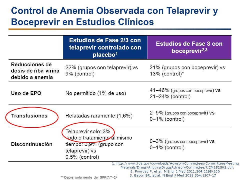 Control de Anemia Observada con Telaprevir y Boceprevir en Estudios Clínicos Estudios de Fase 2/3 con telaprevir controlado con placebo 1 Estudios de