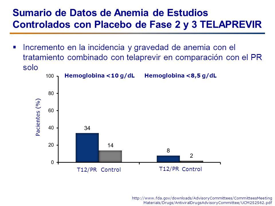 Sumario de Datos de Anemia de Estudios Controlados con Placebo de Fase 2 y 3 TELAPREVIR Incremento en la incidencia y gravedad de anemia con el tratam