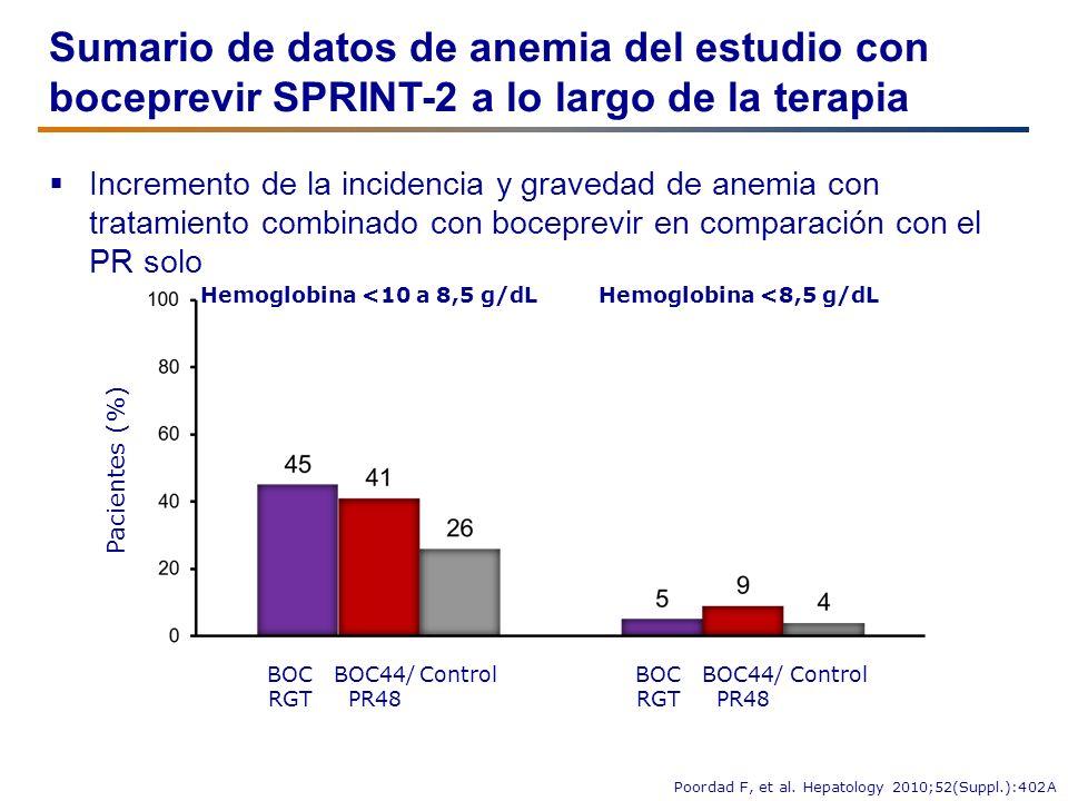 Sumario de datos de anemia del estudio con boceprevir SPRINT-2 a lo largo de la terapia Incremento de la incidencia y gravedad de anemia con tratamien