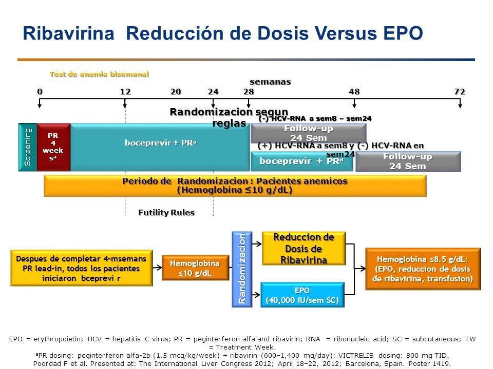 Ribavirina Reducción de Dosis Versus EPO 65 Periodo de Randomizacion : Pacientes anemicos (Hemoglobina 10 g/dL) semanas Test de anemia bisemanal Follo