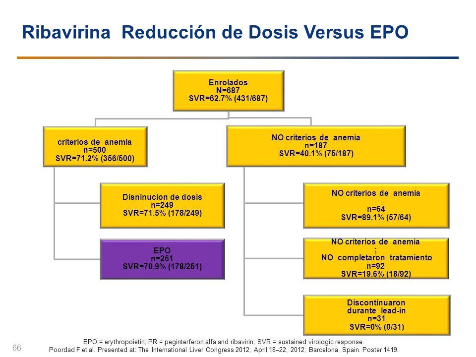 Ribavirina Reducción de Dosis Versus EPO 66 Enrolados N=687 SVR=62.7% (431/687) criterios de anemia n=500 SVR=71.2% (356/500) Disninucion de dosis n=2