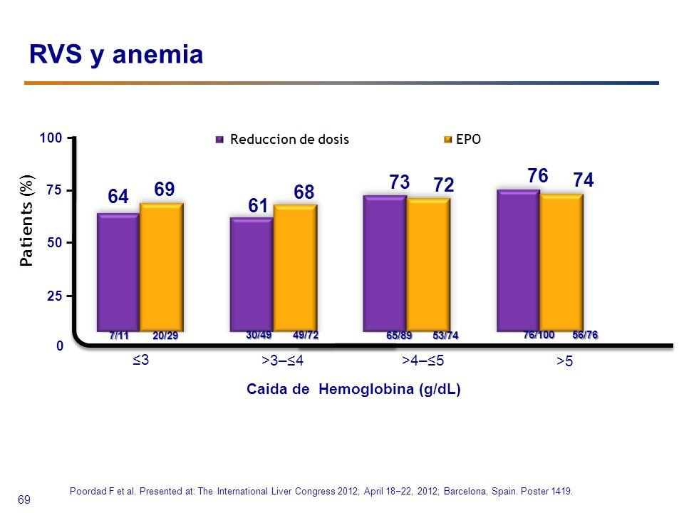 RVS y anemia 7/11 30/49 65/89 76/100 20/29 49/72 53/74 56/76 Caida de Hemoglobina (g/dL) 3 >3–4 >4–5 >5 69 100 75 50 25 0 64 69 61 68 73 72 76 74