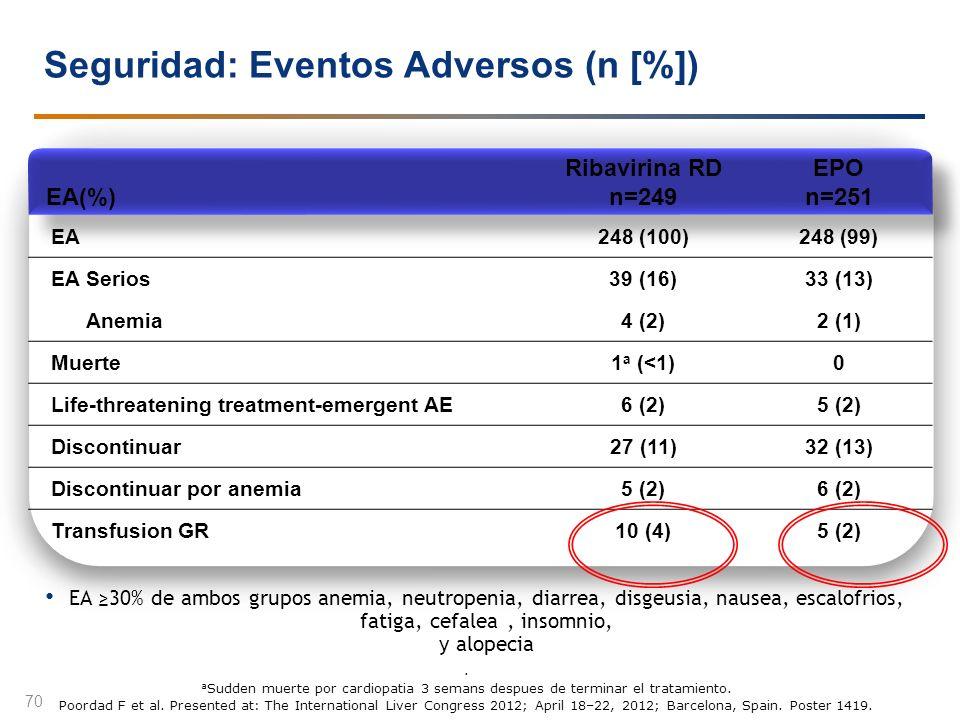 EA(%) Ribavirina RD n=249 EPO n=251 EA248 (100)248 (99) EA Serios39 (16)33 (13) Anemia4 (2)2 (1) Muerte1 a (<1)0 Life-threatening treatment-emergent A