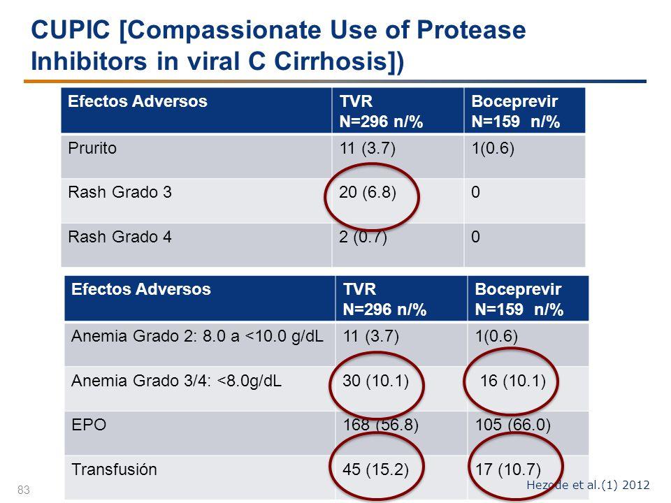 CUPIC [Compassionate Use of Protease Inhibitors in viral C Cirrhosis]) 83 Efectos AdversosTVR N=296 n/% Boceprevir N=159 n/% Prurito11 (3.7)1(0.6) Ras