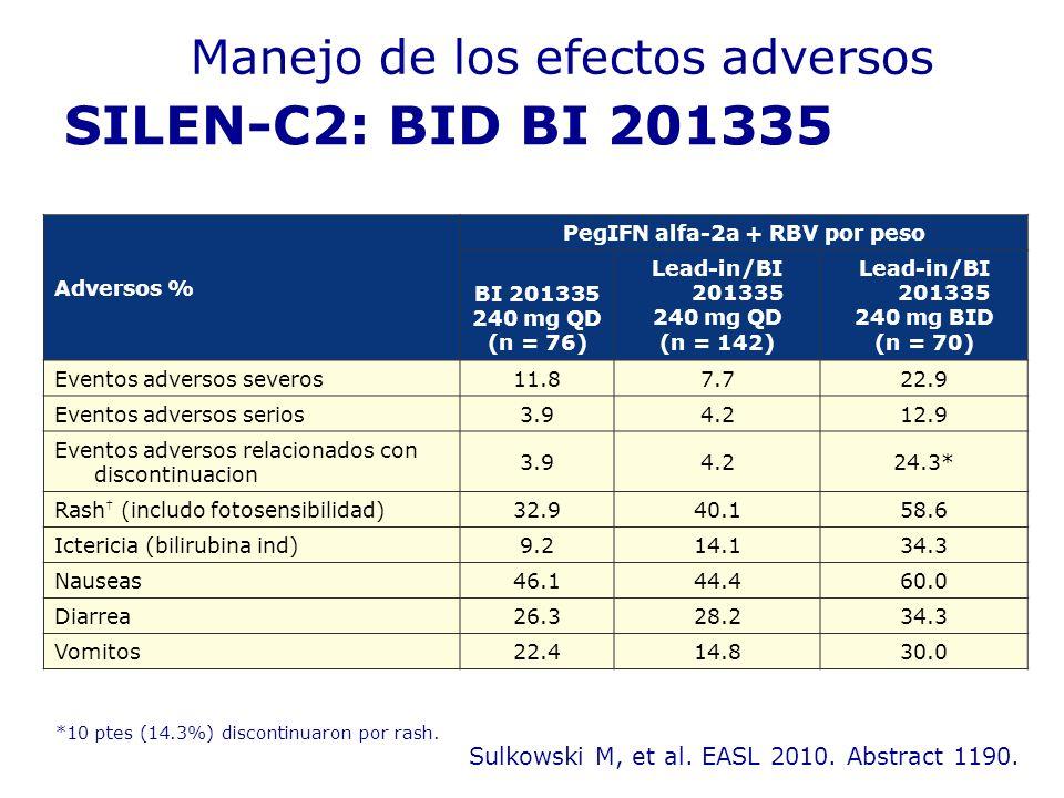 SILEN-C2: BID BI 201335 Sulkowski M, et al. EASL 2010. Abstract 1190. *10 ptes (14.3%) discontinuaron por rash. Adversos % PegIFN alfa-2a + RBV por pe