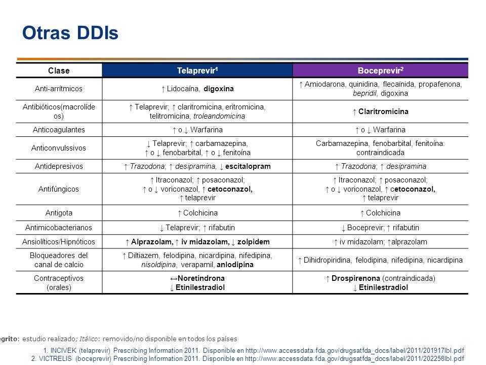 ClaseTelaprevir 1 Boceprevir 2 Anti-arrítmicos Lidocaína, digoxina Amiodarona, quinidina, flecaïnida, propafenona, bepridil, digoxina Antibióticos(mac