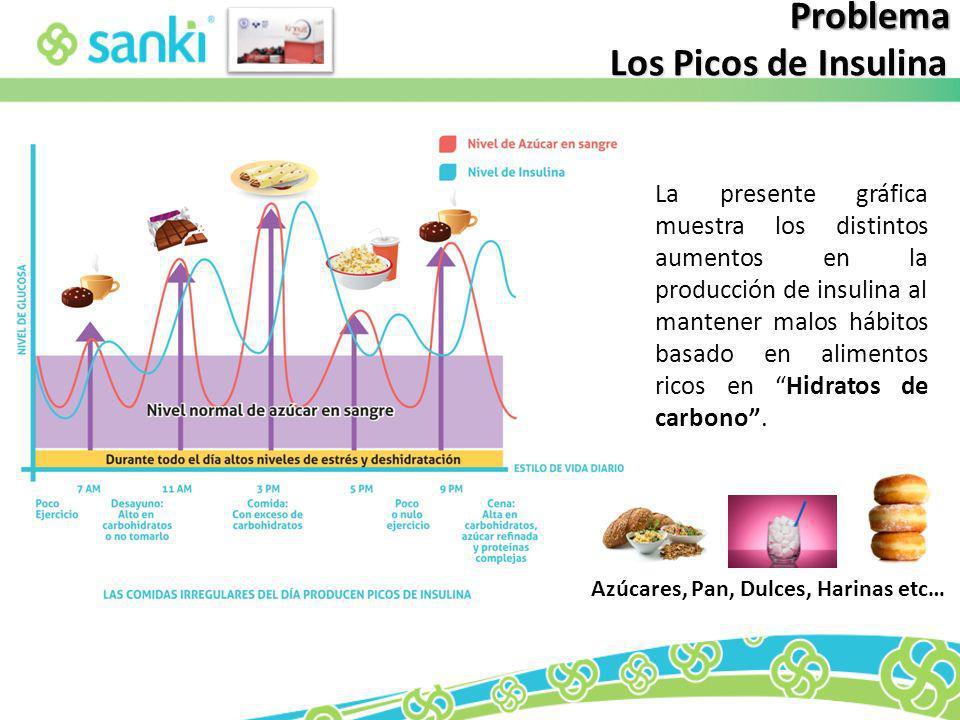 Los Picos de Insulina Problema La presente gráfica muestra los distintos aumentos en la producción de insulina al mantener malos hábitos basado en ali