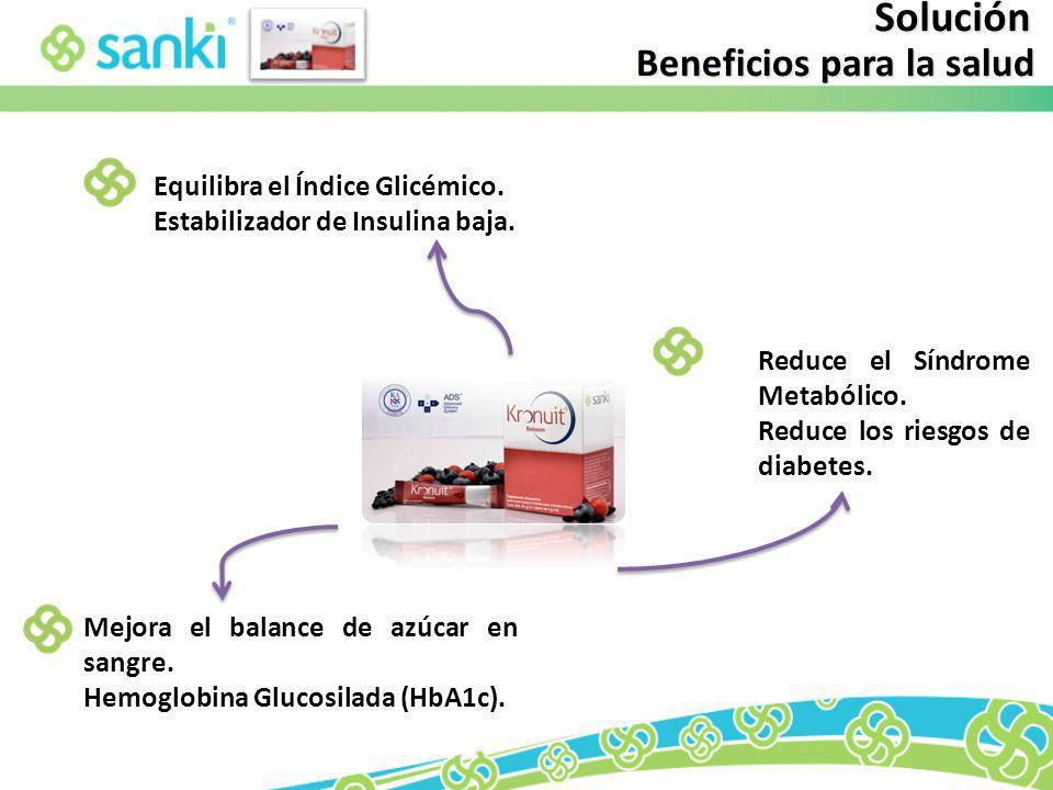 Beneficios para la salud Reduce el Síndrome Metabólico. Reduce los riesgos de diabetes. Mejora el balance de azúcar en sangre. Hemoglobina Glucosilada