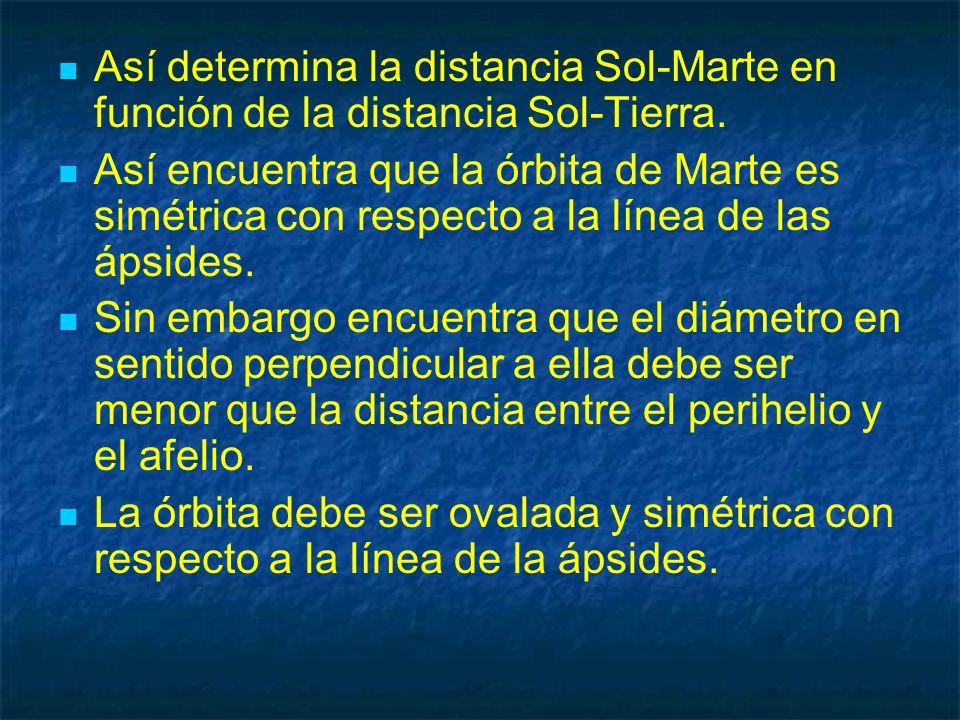 Así determina la distancia Sol-Marte en función de la distancia Sol-Tierra. Así encuentra que la órbita de Marte es simétrica con respecto a la línea