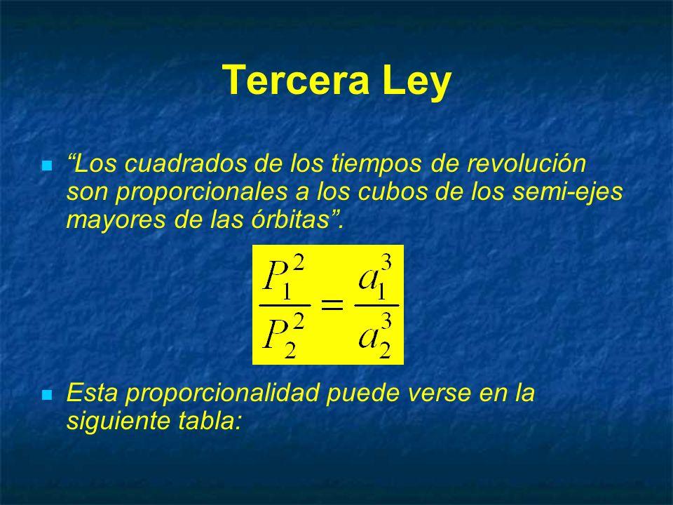 Tercera Ley Los cuadrados de los tiempos de revolución son proporcionales a los cubos de los semi-ejes mayores de las órbitas. Esta proporcionalidad p