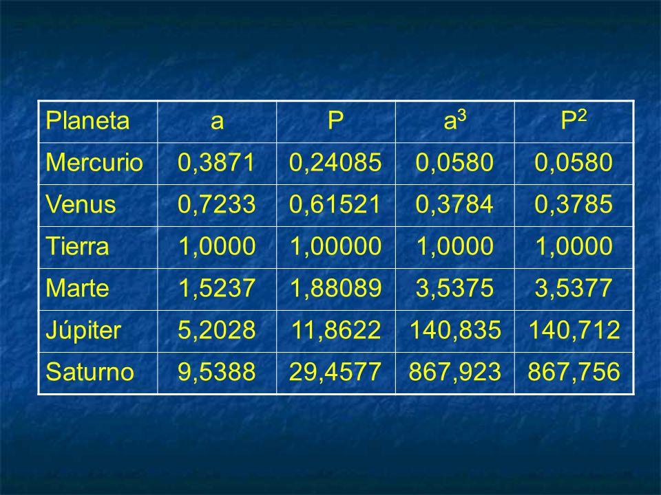 PlanetaaPa3a3 P2P2 Mercurio0,38710,240850,0580 Venus0,72330,615210,37840,3785 Tierra1,00001,000001,0000 Marte1,52371,880893,53753,5377 Júpiter5,202811