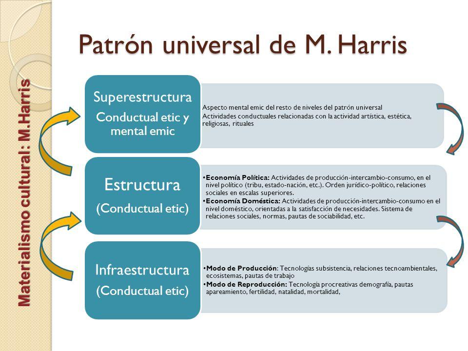 Patrón universal de M. Harris Aspecto mental emic del resto de niveles del patrón universal Actividades conductuales relacionadas con la actividad art