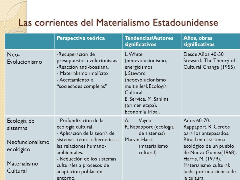 Las corrientes del Materialismo Estadounidense Perspectiva teóricaTendencias/Autores significativos Años, obras significativas Neo- Evolucionismo -Rec