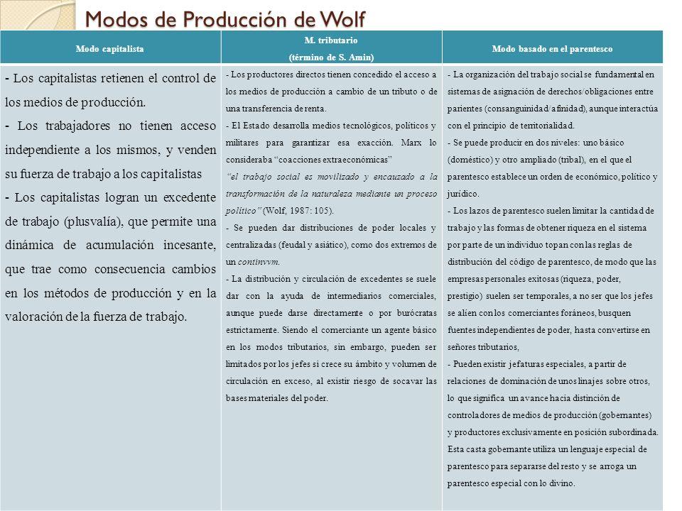 Modos de Producción de Wolf Modo capitalista M. tributario (término de S. Amin) Modo basado en el parentesco - Los capitalistas retienen el control de