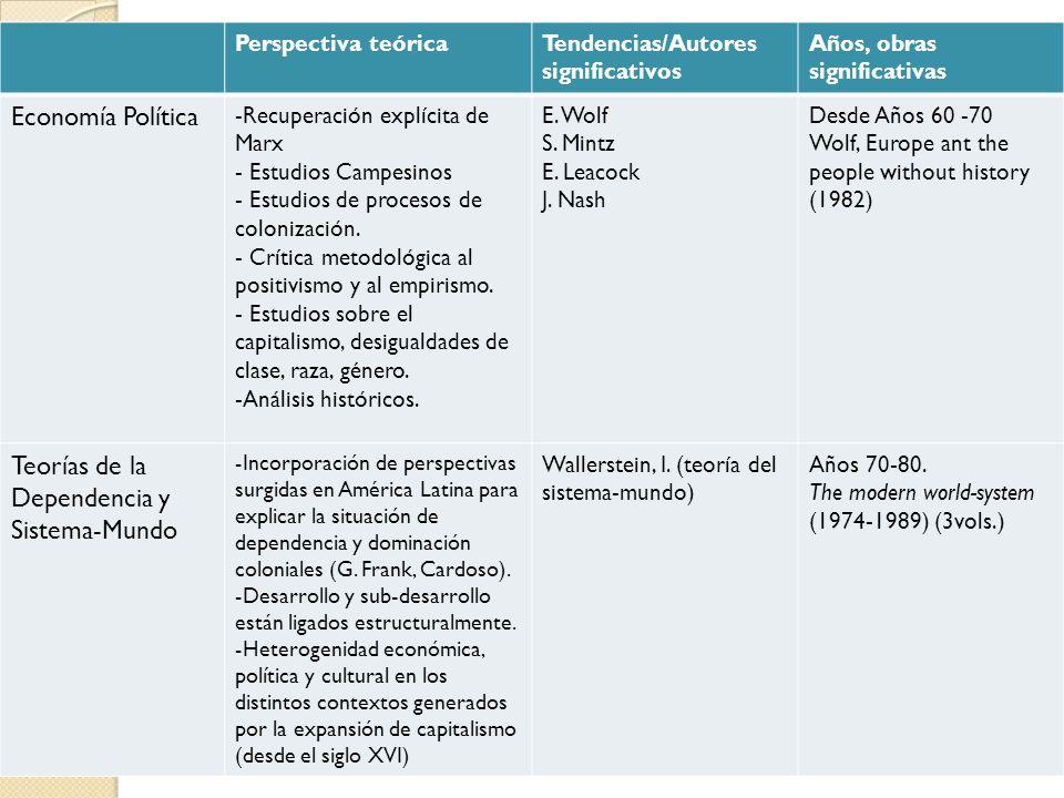 Recursos bibliográficos Friedmann:, J, 1974.
