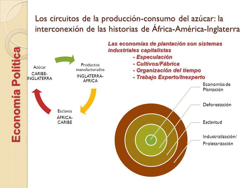 Los circuitos de la producción-consumo del azúcar: la interconexión de las historias de África-América-Inglaterra Productos manufacturados INGLATERRA-