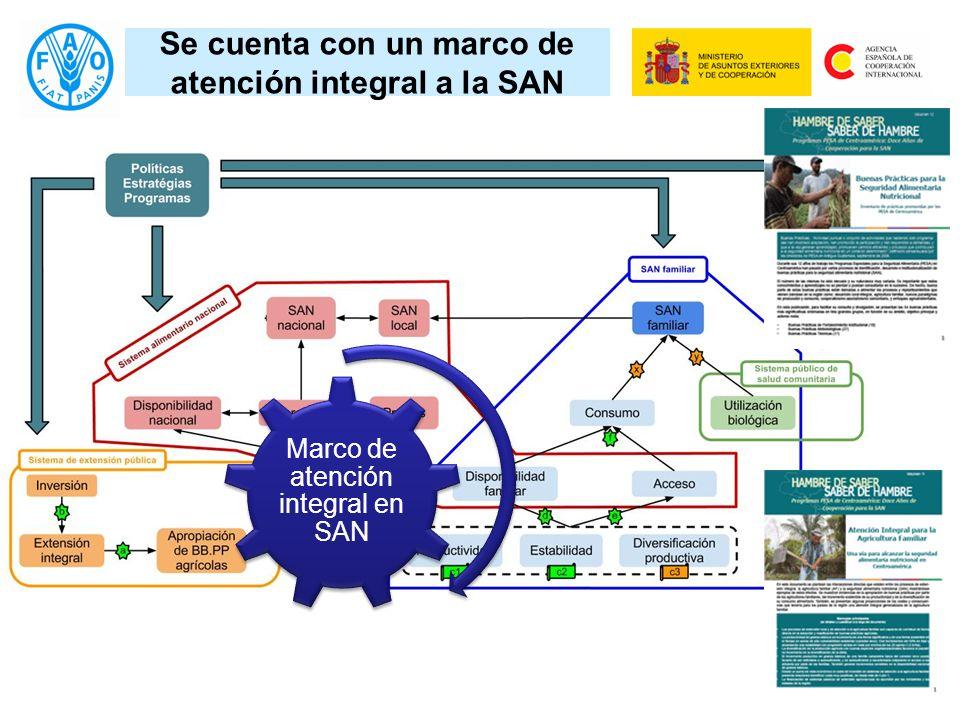 Se cuenta con un marco de atención integral a la SAN Marco de atención integral en SAN