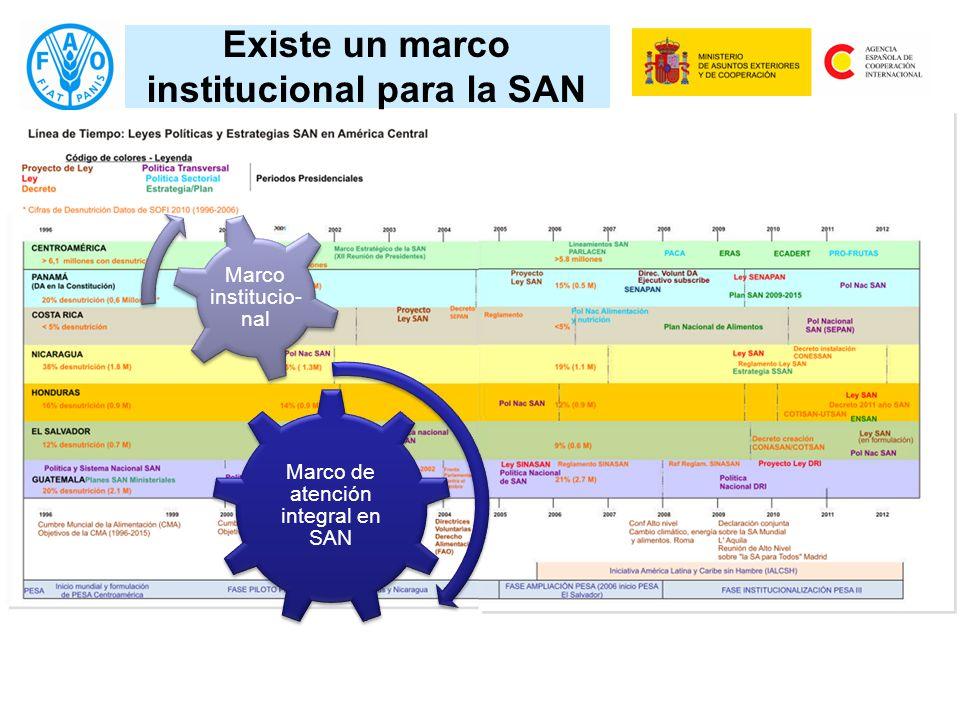 Existe un marco institucional para la SAN Marco de atención integral en SAN Marco institucio- nal