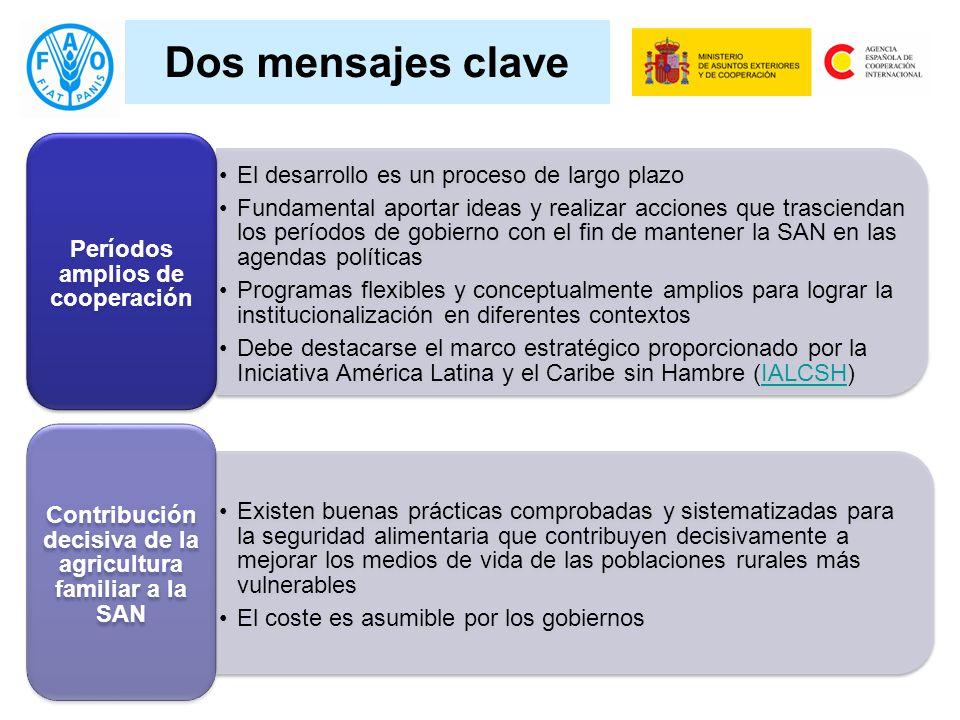 Y la evidencia de la apropiación de los procesos El Salvador: El Gobierno aprobó el Plan de Agricultura Familiar; la SAN es uno de sus componentes El Gobierno solicitó el apoyo específico de la FAO para la implementación, particularmente la transferencia de las buenas prácticas generadas por el PESA Honduras: La Agencia Canadiense de Desarrollo Internacional (ACDI) ha financiado con 15M de dólares adicionales el programa PESA nacional, manteniendo el nombre y la lógica de este.
