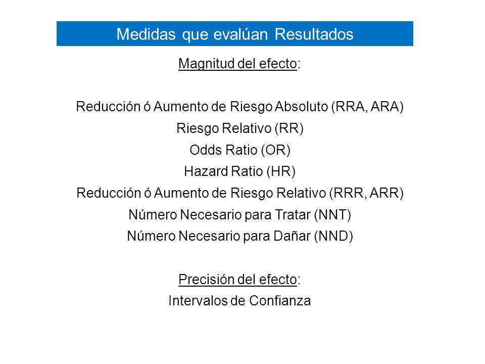 Magnitud del efecto: Reducción ó Aumento de Riesgo Absoluto (RRA, ARA) Riesgo Relativo (RR) Odds Ratio (OR) Hazard Ratio (HR) Reducción ó Aumento de Riesgo Relativo (RRR, ARR) Número Necesario para Tratar (NNT) Número Necesario para Dañar (NND) Precisión del efecto: Intervalos de Confianza Medidas que evalúan Resultados