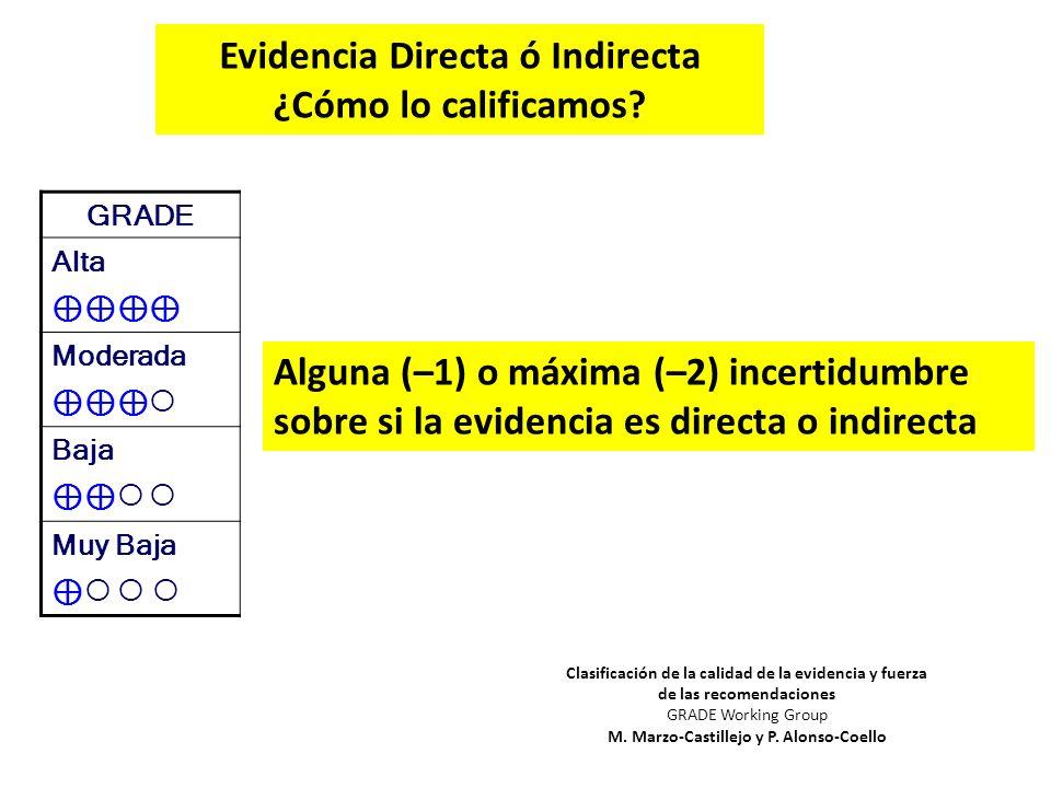 ¿Cómo lo calificamos? GRADE Alta Moderada Baja Muy Baja Alguna (–1) o máxima (–2) incertidumbre sobre si la evidencia es directa o indirecta Clasifica