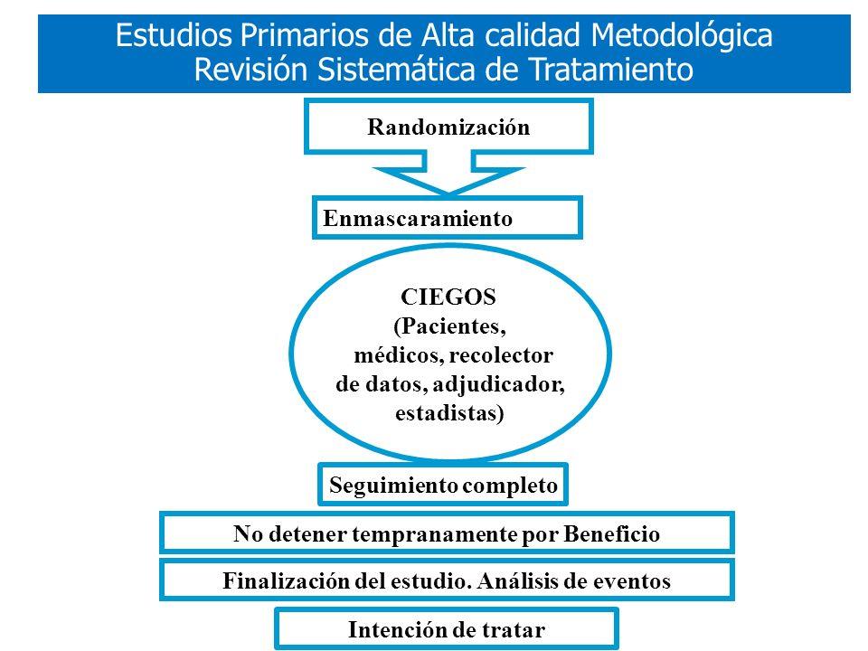 Randomización Enmascaramiento CIEGOS (Pacientes, médicos, recolector de datos, adjudicador, estadistas) Seguimiento completo Finalización del estudio.
