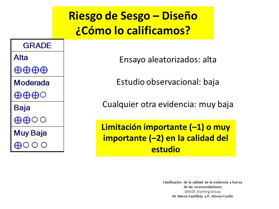 Riesgo de Sesgo – Diseño ¿Cómo lo calificamos? Ensayo aleatorizados: alta Estudio observacional: baja Cualquier otra evidencia: muy baja Clasificación