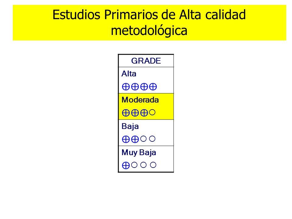 GRADE Alta Moderada Baja Muy Baja Estudios Primarios de Alta calidad metodológica