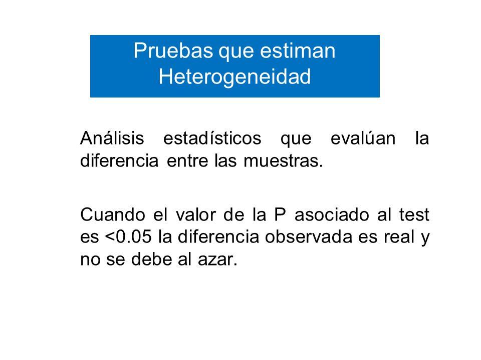 Pruebas que estiman Heterogeneidad Análisis estadísticos que evalúan la diferencia entre las muestras. Cuando el valor de la P asociado al test es <0.