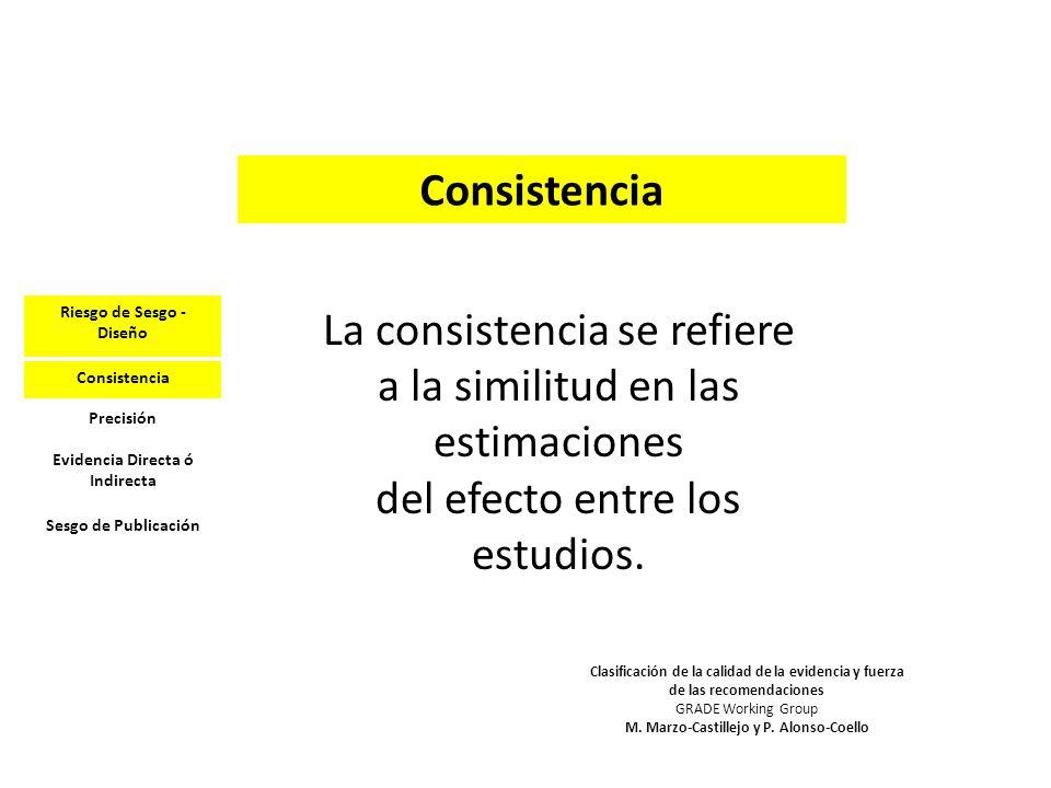 Consistencia La consistencia se refiere a la similitud en las estimaciones del efecto entre los estudios. Clasificación de la calidad de la evidencia