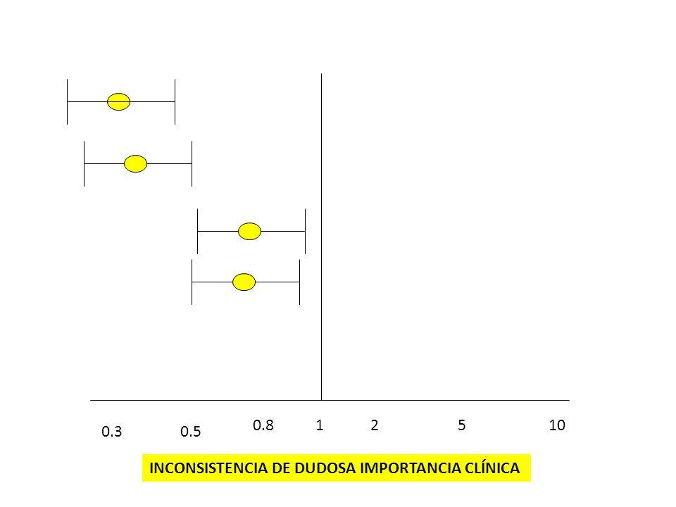 10.81025 0.50.3 INCONSISTENCIA DE DUDOSA IMPORTANCIA CLÍNICA