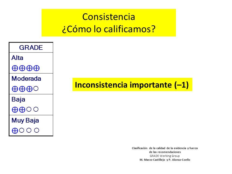 Consistencia ¿Cómo lo calificamos? Inconsistencia importante (–1) GRADE Alta Moderada Baja Muy Baja Clasificación de la calidad de la evidencia y fuer