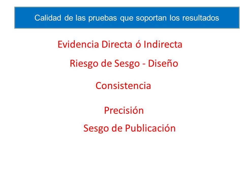 Riesgo de Sesgo - Diseño Consistencia Precisión Evidencia Directa ó Indirecta Sesgo de Publicación Calidad de las pruebas que soportan los resultados